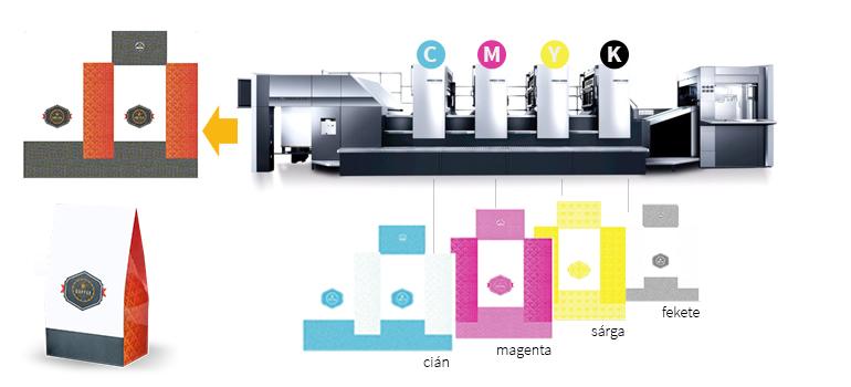 cmyk nyomtatás