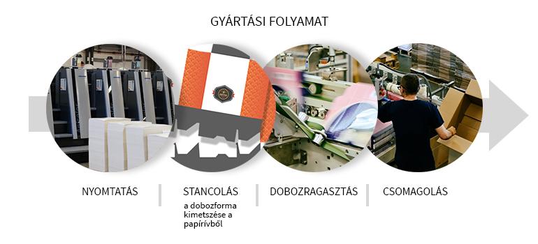 dobozgyártás folyamata