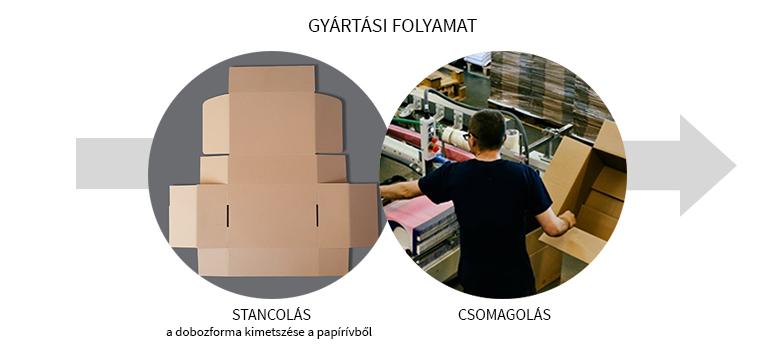 gyártási folyamat